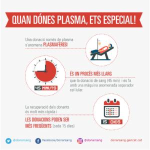 Característiques donació de plasma