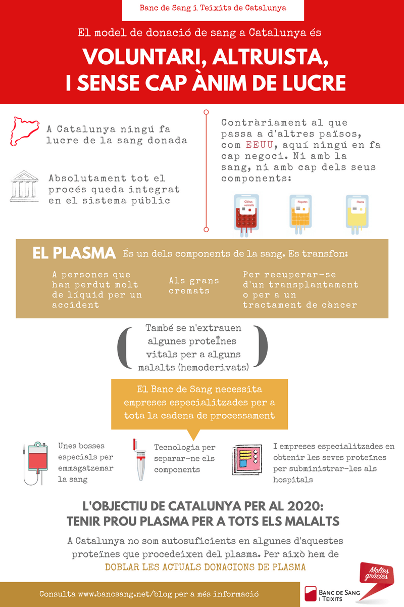 Infografia plasma