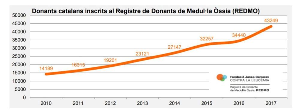 Donants catalans inscrits al REDMO