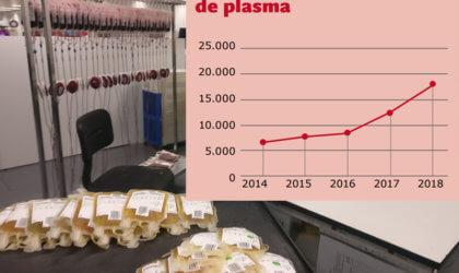 Evolució donacions de plasma